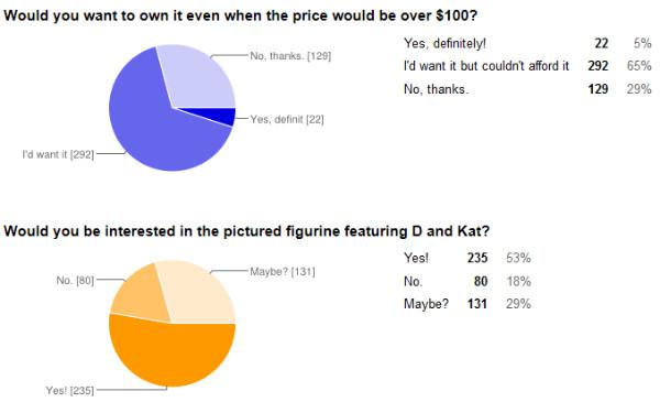 Kat Figurine Poll